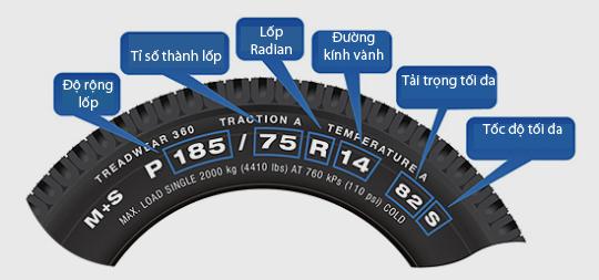 Cách đọc các thông số kỹ thuật trên lốp xe ô tô – Đại lý Mitsubishi Hanoi  Auto – Mitsubishi Dealer