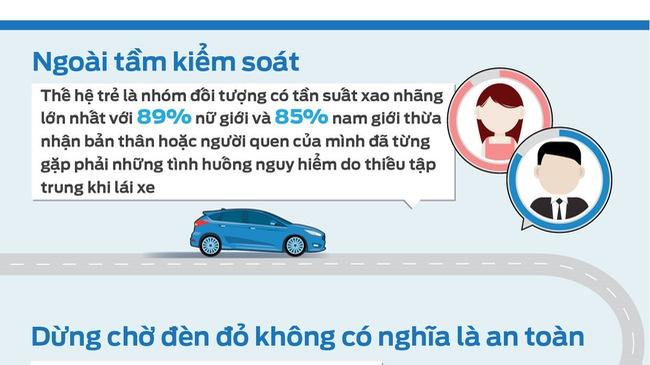 87% giới trẻ Việt Nam gặp tai nạn giao thông do mất tập trung khi lái xe